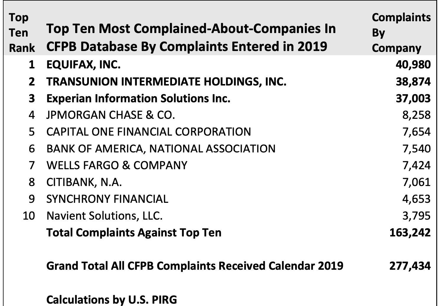CFPB: Top Ten Complained About Companies In 2019